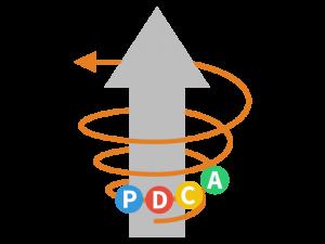 スパイラルアップのイメージ図