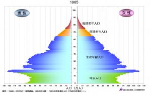 1965年の人口ピラミッド〜しずく型=若い人が多い