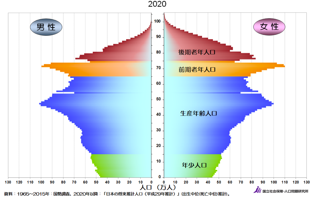 2020年の人口ピラミッド〜ひし形〜子供が減り、現役世代が先ほそって行く