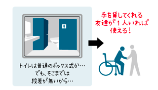 イラスト手助けがあれば、使えるトイレがある