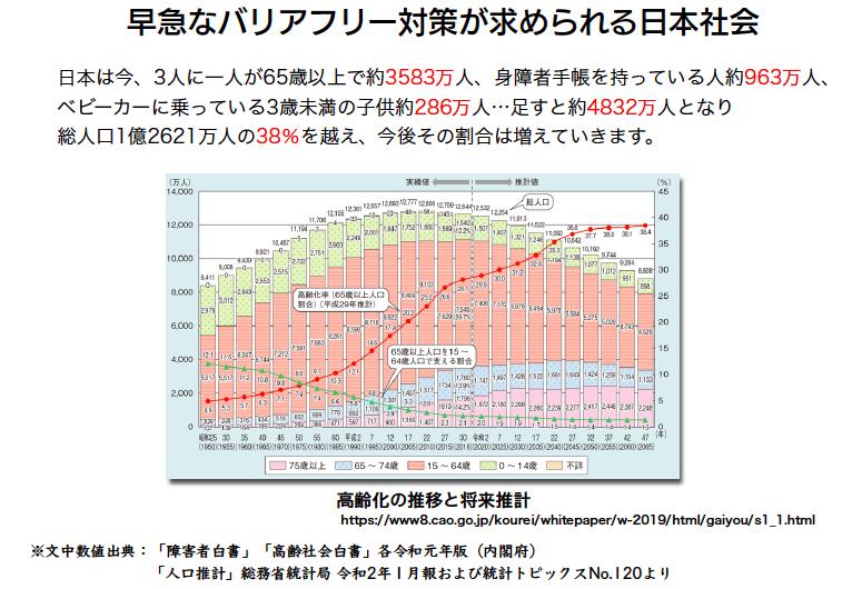 早急なバリアフリーが求められる日本社会データ
