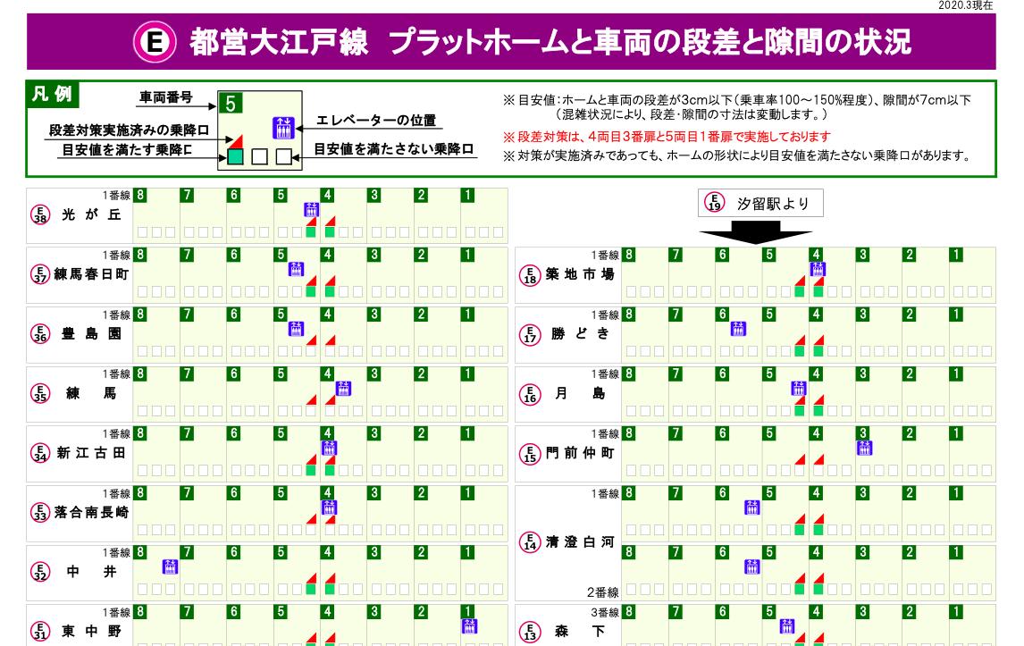 都営大江戸線の情報公開ページ